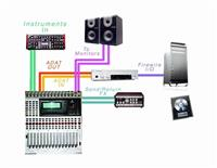 Mixette Digital Behringer DDX3216 Studio